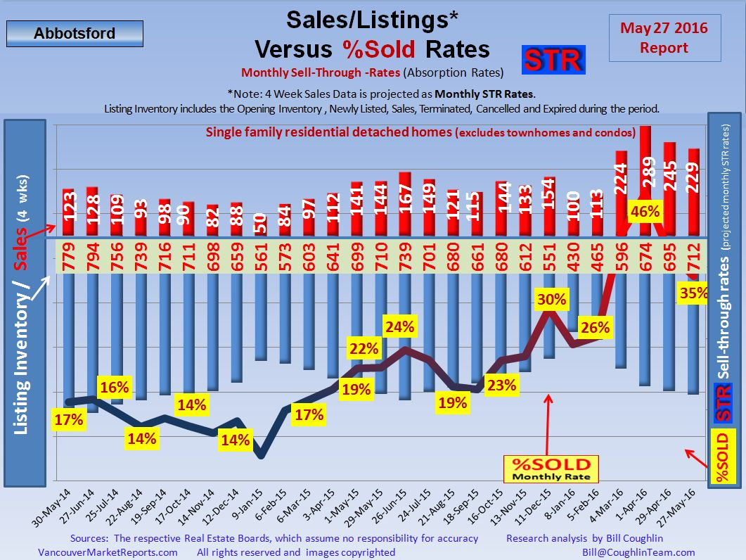 Abbotsford  Real Estate Market STR Reports