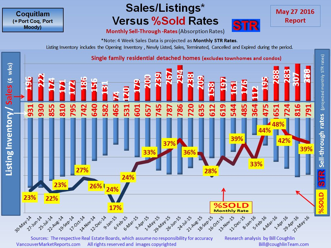 Market Update Coquitlam Port Coquitlam Port Moody  Real Estate Housing